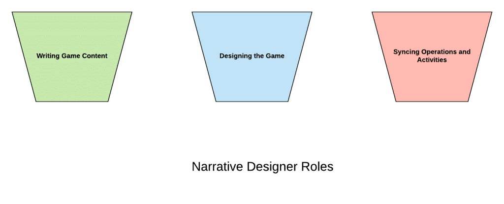Narrative Design Responsibility Bucket